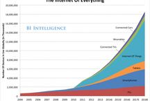 WEREABLES & INTERNET OF THINGS