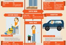 Marketing to Woman / Insights for Marketing to Women.  Listen, read, observe... only then, you can try to understand.  Infographics, reports...