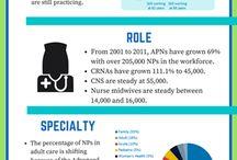 Macro Trends in Nursing