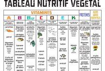 Tableau Nutritif