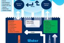 Eau et développement international / Statistiques et faits sur la relation entre l'eau et le développement international.