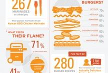 #Infographic #Food
