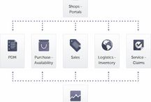 TRIMIT Fashion | Industry-specific ERP & Ecommerce Software / TRIMIT Fashion is an industry-specific ERP and Ecommerce software solution.  TRIMIT Fashion lets you do more business using less resources.  #ERP #ecommerce #FashionERP