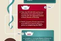 how to become a nurse