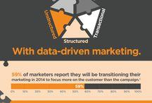 Digital marketing | CX