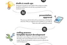 Web Design Process / Tworzenie stron internetowych, przebieg procesu tworzenia.