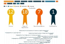 Errol's Resume & Blogs / These are my infographic resumes: seeking full-time employment.... and blog pages