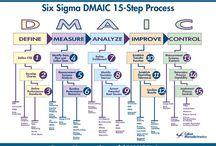 Agile Six Sigma Green Belt / Epingles liées aux méthodes Agiles
