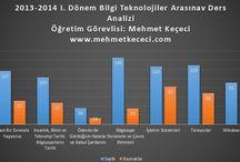 BT-IT / Bilgi Teknolojileri Information Technologies Mehmet Keçeci