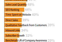Content Marketing | KPIs