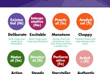 M B T I / funny, isnt it! how people can be categorized into just 16 categories.