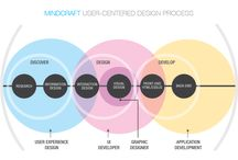 outwit*process / process diagrams and infographics for design strategy, UX design, research patterns, and business practices