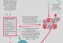 Blockchain / Blockchain related information