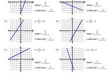 Matematik - Funktioner