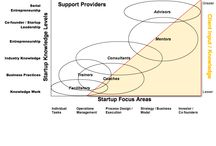 Startup Ready Support Providers