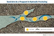 Hydraulic Fracturing / Hydraulic fracturing is a well-stimulation technique in which rock is fractured by a hydraulically pressurized liquid. A high-pressure fluid is injected into a wellbore to create cracks in the deep-rock formations through which natural gas, petroleum, and brine will flow more freely. When the hydraulic pressure is removed from the well, small grains of hydraulic fracturing proppants hold the fractures open once the deep rock achieves geologic equilibrium.