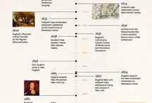idee timeline