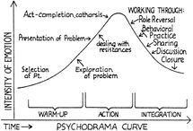 The Art of Psychodrama Therapy