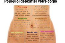 Detox votre corps
