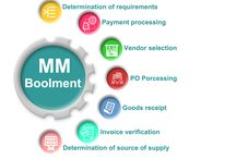 Material Management Software