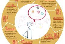 FLE / Recursos, ideas, herramientas para la enseñanza-aprendizaje del francés. Ressources, idées, outils, pour l'enseignement et l'apprentissage du Français Langue Étrangère