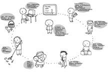 Ideoiden visualisointeja