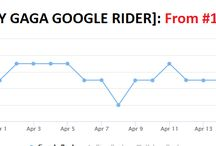 Lady Gaga Google Rider / Lets see how Lady Gaga Google Rider Diversity Package impacts SERP after Fred and other Updates from Google.