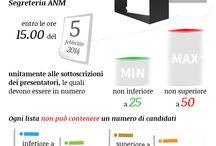 Infografiche / Le infografiche dell'Associazione Nazionale Magistrati