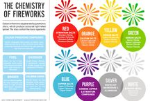 Chemistry Anchor Charts