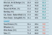 college ranking economist