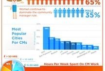 Community Management & Redes  Sociales / Blog www.elmejorcommunitymanager.wordpress.com