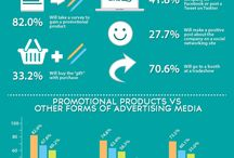 Promotional Product Industry / Informational