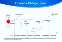 Change Management / #Change is hard.  Ways to help and ease transitions.
