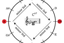 Musik-Theorie