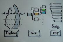Grafisk facilitering / Inspiration til grafisk facilitering