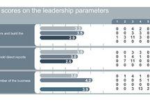 Leadership Need Surveys