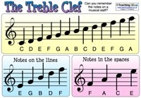 Music Resources / Lots of musical teaching ideas and resources for use in the classroom. / by Teaching Ideas