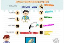 Motivación en las organizaciones / Infografías creadas por los alumnos de la clase Conducta Organizacional y Administración, Facultad de Psicología UNAM.