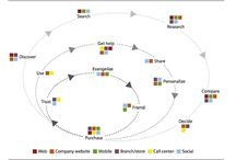 Marketing Automation / Information, innovation and case studies in the use of Marketing Automation.