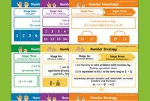 General Mathematics/Numeracy
