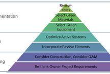 Construção Sustentável / Desenvolvimento da industria da construção civil, face aos desafios económicos, ambientais e sociais.