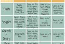 Kaira.food chart