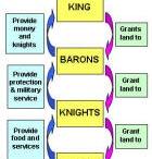 feudal hierarchies