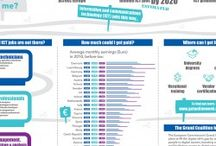 Did you know? / Interesting facts & figures about ICT, digital jobs, e-skills and more