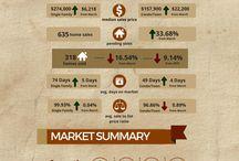 Real Estate Market Update