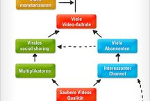 Internet-Marketing (Online-Marketing) / by web2work.de