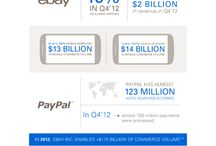 Infographics! / Visually-represented news from eBay Inc.  / by eBay Inc.