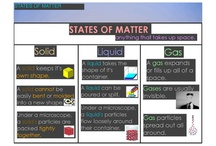 Matter / S8P1: Structure and properties of matter / by Melissa Niemi