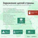 Инфографика о безопасности / Цифры и факты о киберугрозах и безопасности
