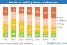 Mobile Video and Mobile Video Based Campaigns / Information, innovation and case studies in the use of Mobile Video including the use of Meerkat, Periscope and Hyperlapse,
